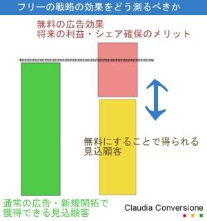 フリーの効果測定