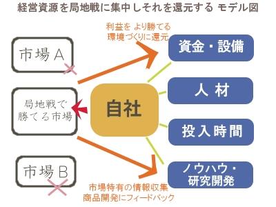 経営資源を集中しそれを還元するモデル図