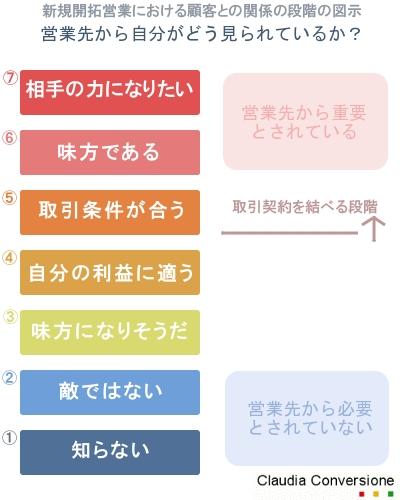 新規開拓営業における顧客との関係の段階の図示