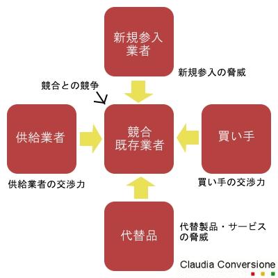 ファイブフォース分析の図示